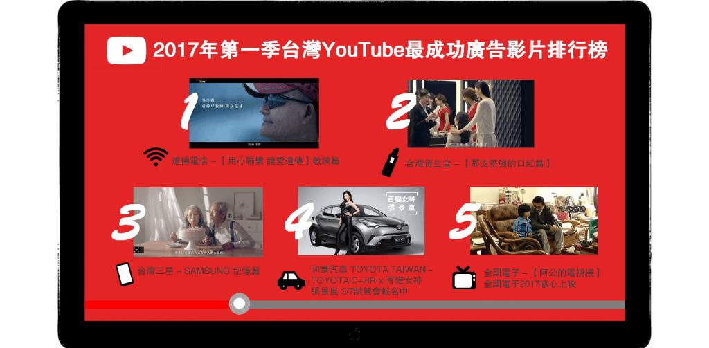 成功的影音廣告這樣拍:2017 首季最紅 YouTube 廣告,觀眾最愛真實故事改編、社會議題