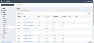 電商行銷網站分析工具推薦5. Facebook Analytics