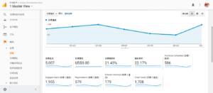 電商行銷網站分析工具推薦1. Google Analytics