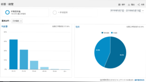 【SEO工具大全】網路行銷搜尋引擎優化的五個工具推薦