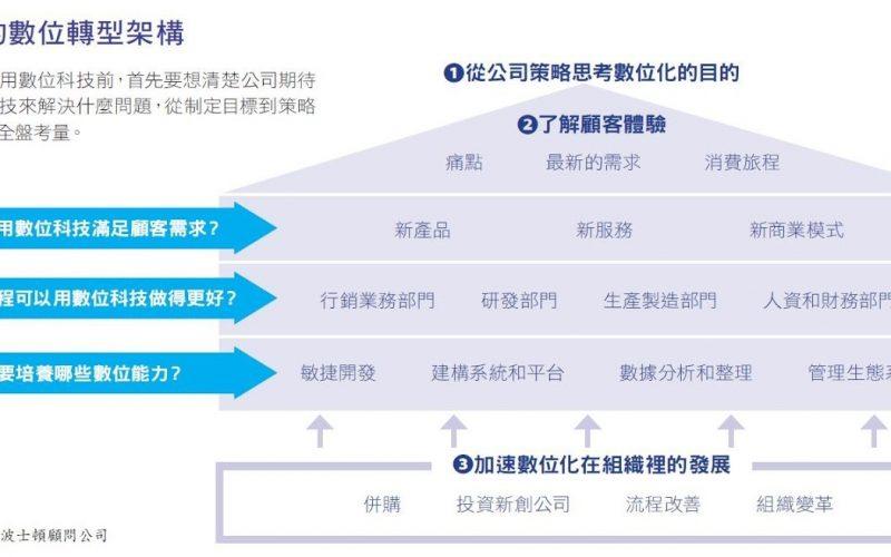 數位轉型架構